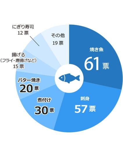 お魚の好きな食べ方は?