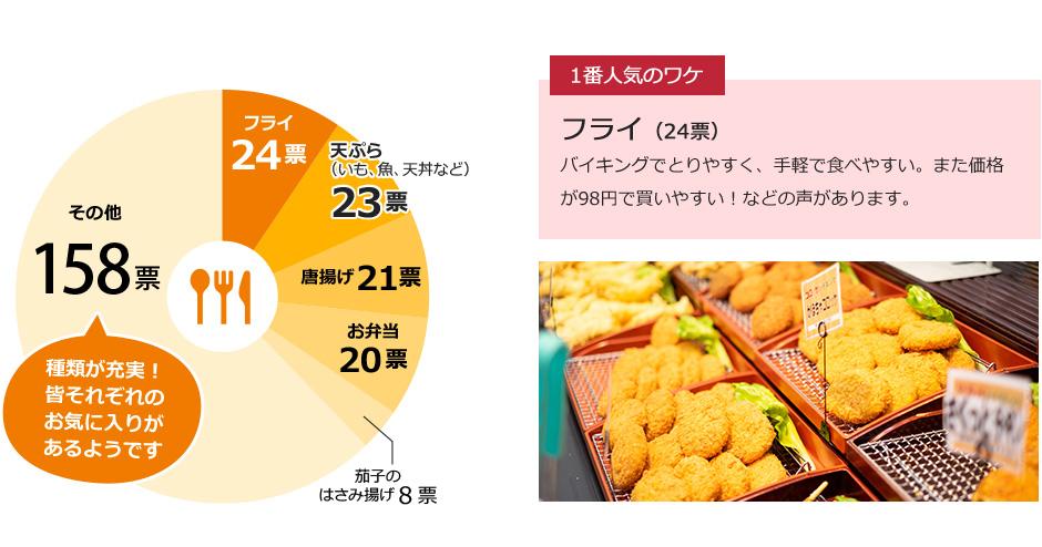 丸大の惣菜で一番おいしいのは?